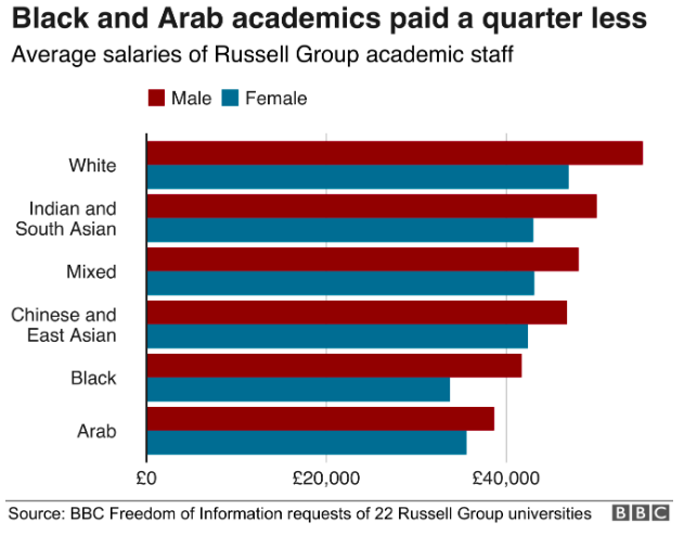 Black and Arab academics paid a quarter less
